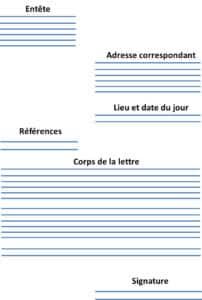 Comment structurer une lettre ?