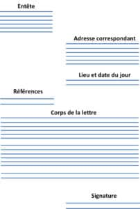 struture lettre motivation