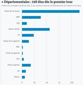 Résultats 1er tour départementales 2015