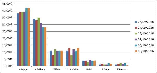Évolution graphique sondages Primaire à droite