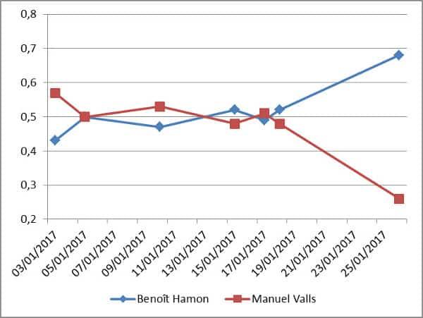 Évolution graphique des sondages de la primaire du PS