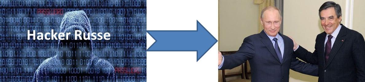 Attaques russes - nouvel essai de décrédibilisation du candidat Fillon ?