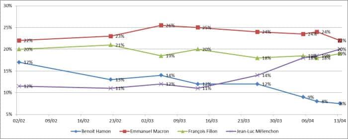 Derniers sondages du premier tour à l'élection présidentielle 2017
