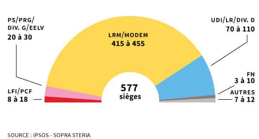 Sondages deuxième tour élections législatives 2017