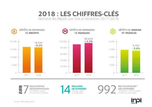 2018 : les chiffres clés des dépôts de brevets en France