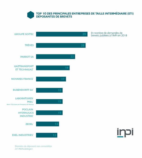 Top 10 des top des entreprises déposants 2018