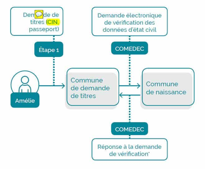 Dispositif Comedec