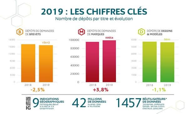 Record de dépôts de marques en 2019 selon l'INPI