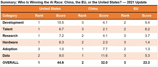 EU Drops Behind in the Global AI Race as China Challenges U.S. Lead
