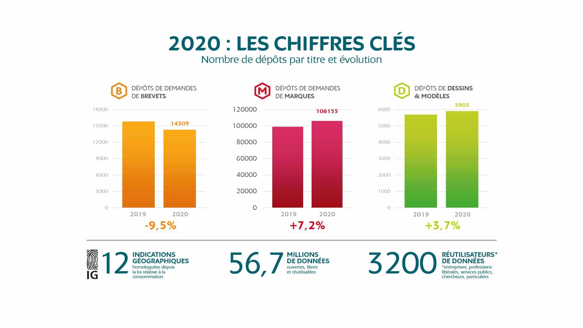 Evolution des dépôts de l'INPI en 2020